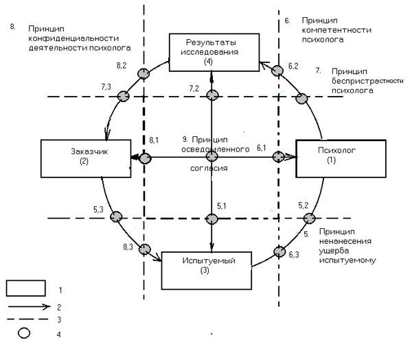 Схема регламентации этическими